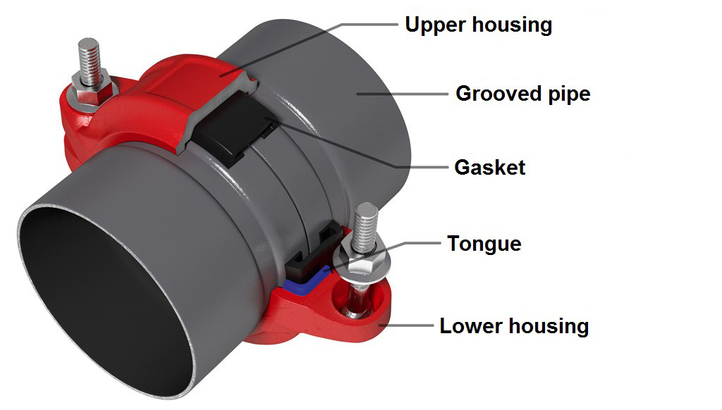 Expanding Joint Pin Coupler : Operating principle of grooved couplings enexia
